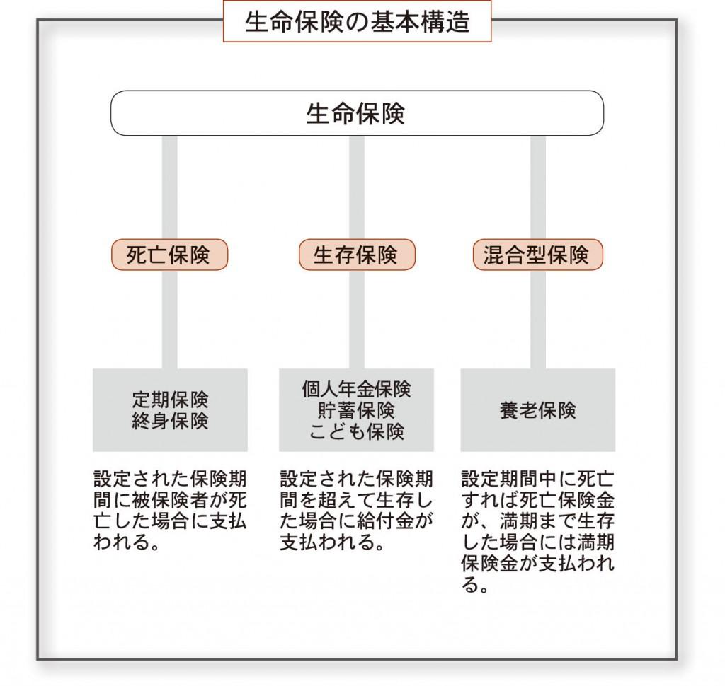 生命保険の基本構造