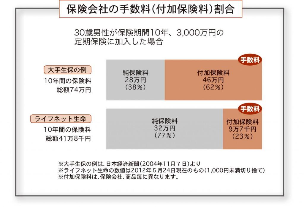 保険会社の手数料(付加保険料)割合