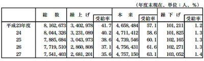 厚労省「平成27年 人口動態統計月報年計(概数)の概況」より、国民年金老齢年金の繰上げ・繰下げ受給状況の推移